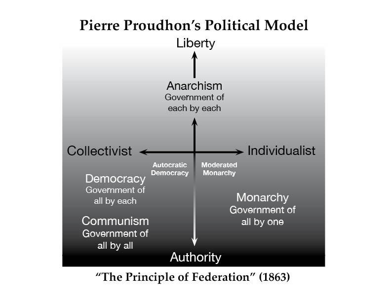 Proudhon model p2