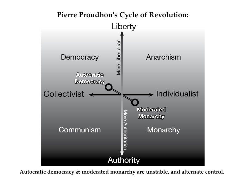 Proudhon - Cycle of Revolution