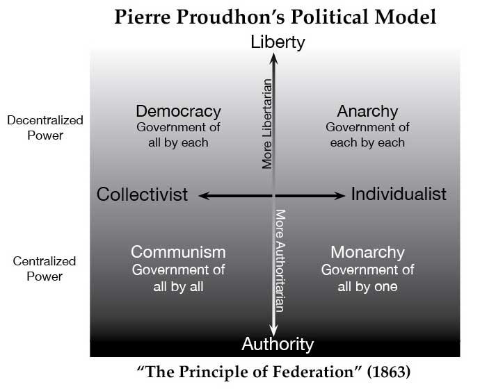 Proudhon Political Model