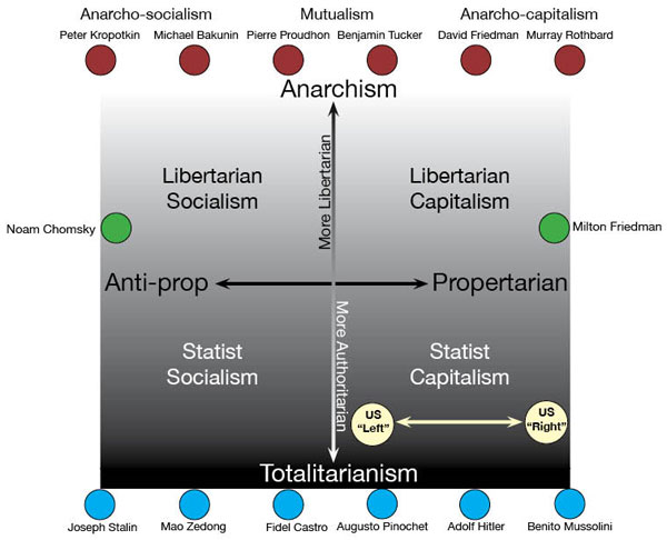 Ideology map political ideology map publicscrutiny Choice Image