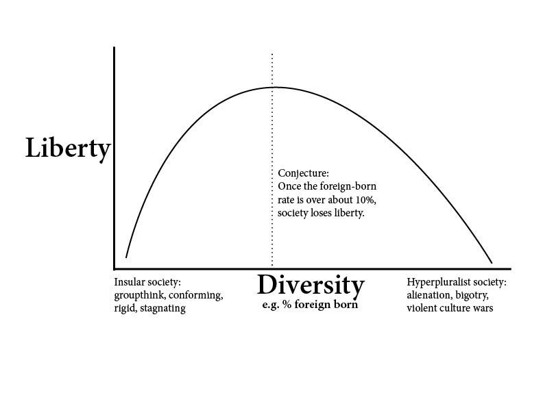 Liberty x Diversity graph
