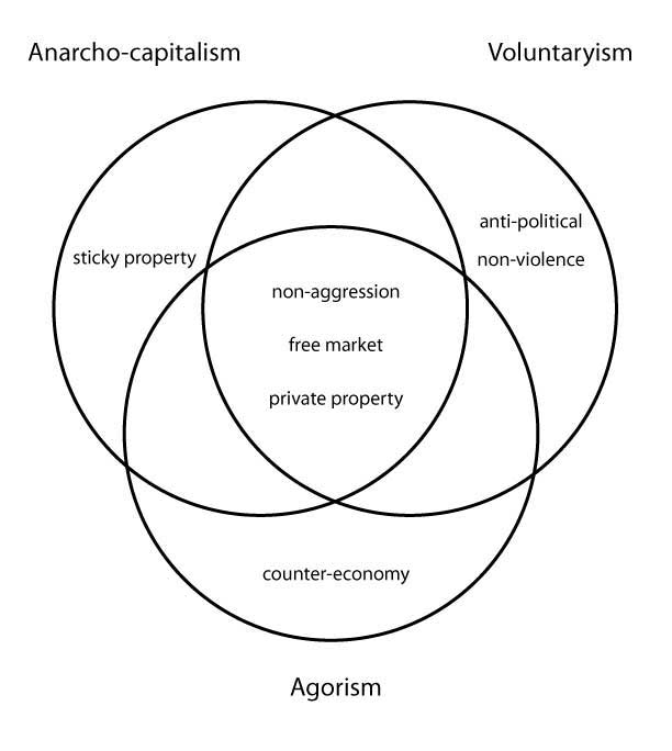socialism vs communism venn diagram 82267