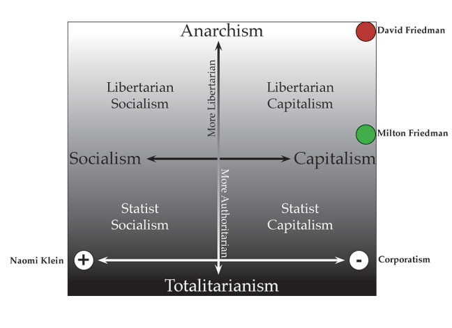 libertarian online marketing model