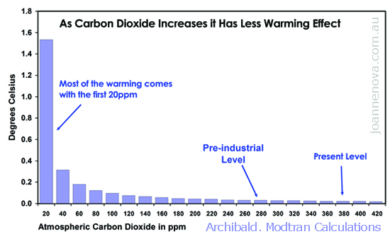 how to make something that filters carbon dioxie